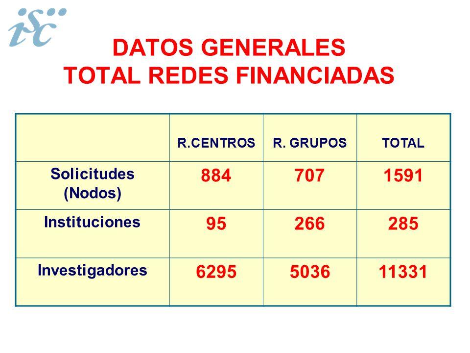 DATOS GENERALES TOTAL REDES FINANCIADAS R.CENTROSR. GRUPOSTOTAL Solicitudes (Nodos) 8847071591 Instituciones 95266285 Investigadores 6295503611331
