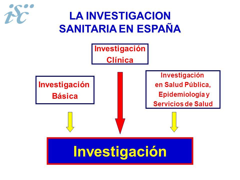 Investigación LA INVESTIGACION SANITARIA EN ESPAÑA Investigación Clínica Investigación Básica Investigación en Salud Pública, Epidemiología y Servicio