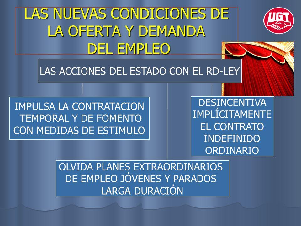 LAS NUEVAS CONDICIONES DE LA OFERTA Y DEMANDA DEL EMPLEO LAS ACCIONES DEL ESTADO CON EL RD-LEY IMPULSA LA CONTRATACION TEMPORAL Y DE FOMENTO CON MEDID