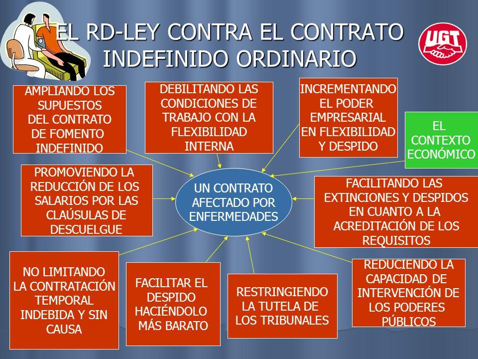 EL RD-LEY CONTRA EL CONTRATO INDEFINIDO ORDINARIO UN CONTRATO AFECTADO POR ENFERMEDADES AMPLIANDO LOS SUPUESTOS DEL CONTRATO DE FOMENTO INDEFINIDO INC
