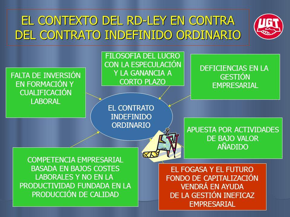 EL CONTEXTO DEL RD-LEY EN CONTRA DEL CONTRATO INDEFINIDO ORDINARIO EL CONTRATO INDEFINIDO ORDINARIO FALTA DE INVERSIÓN EN FORMACIÓN Y CUALIFICACIÓN LA