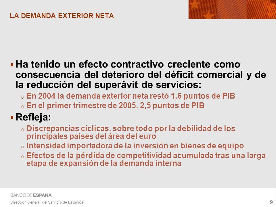 9 Dirección General del Servicio de Estudios LA DEMANDA EXTERIOR NETA Ha tenido un efecto contractivo creciente como consecuencia del deterioro del déficit comercial y de la reducción del superávit de servicios: En 2004 la demanda exterior neta restó 1,6 puntos de PIB En el primer trimestre de 2005, 2,5 puntos de PIB Refleja: Discrepancias cíclicas, sobre todo por la debilidad de los principales países del área del euro Intensidad importadora de la inversión en bienes de equipo Efectos de la pérdida de competitividad acumulada tras una larga etapa de expansión de la demanda interna