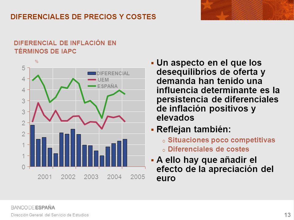 13 Dirección General del Servicio de Estudios DIFERENCIALES DE PRECIOS Y COSTES Un aspecto en el que los desequilibrios de oferta y demanda han tenido una influencia determinante es la persistencia de diferenciales de inflación positivos y elevados Reflejan también: Situaciones poco competitivas Diferenciales de costes A ello hay que añadir el efecto de la apreciación del euro 0 1 1 2 2 3 3 4 4 5 20012002200320042005 DIFERENCIAL UEM ESPAÑA DIFERENCIAL DE INFLACIÓN EN TÉRMINOS DE IAPC %