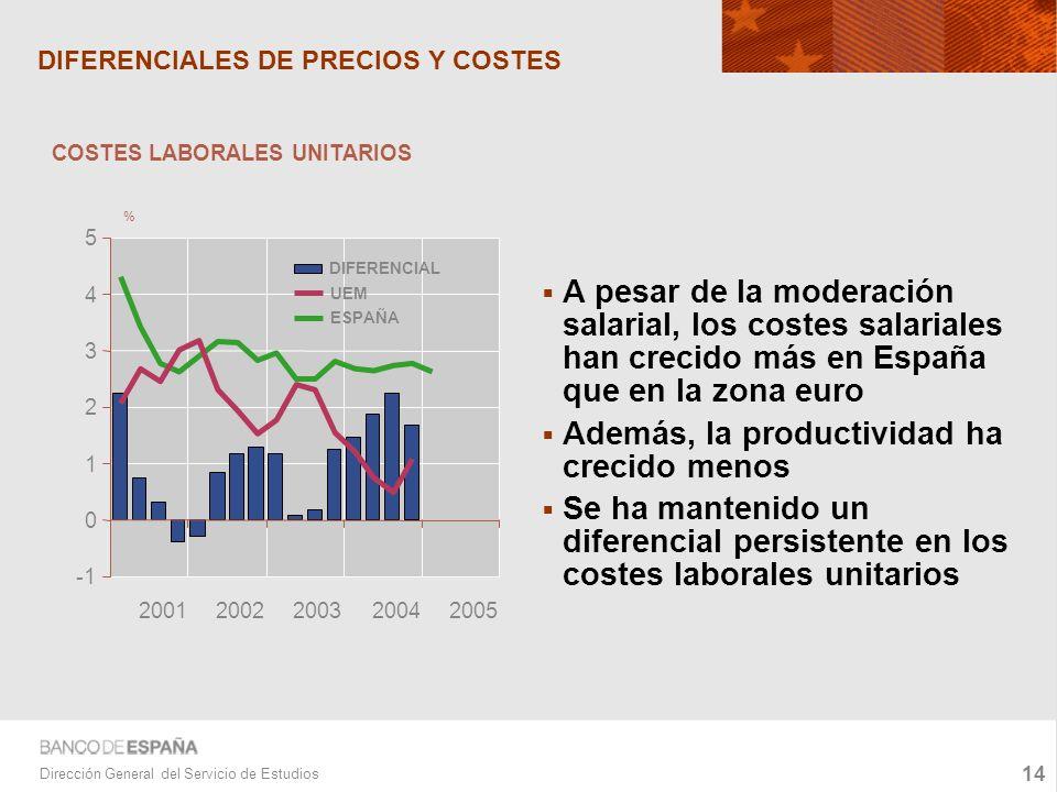 14 Dirección General del Servicio de Estudios DIFERENCIALES DE PRECIOS Y COSTES A pesar de la moderación salarial, los costes salariales han crecido más en España que en la zona euro Además, la productividad ha crecido menos Se ha mantenido un diferencial persistente en los costes laborales unitarios 0 1 2 3 4 5 20012002200320042005 DIFERENCIAL UEM ESPAÑA COSTES LABORALES UNITARIOS %