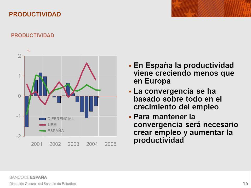 15 Dirección General del Servicio de Estudios PRODUCTIVIDAD En España la productividad viene creciendo menos que en Europa La convergencia se ha basado sobre todo en el crecimiento del empleo Para mantener la convergencia será necesario crear empleo y aumentar la productividad -2 0 1 2 20012002200320042005 DIFERENCIAL UEM ESPAÑA PRODUCTIVIDAD %