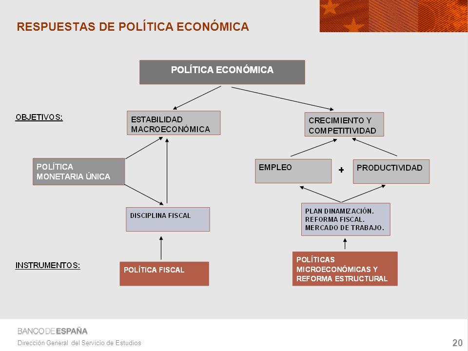 20 Dirección General del Servicio de Estudios RESPUESTAS DE POLÍTICA ECONÓMICA