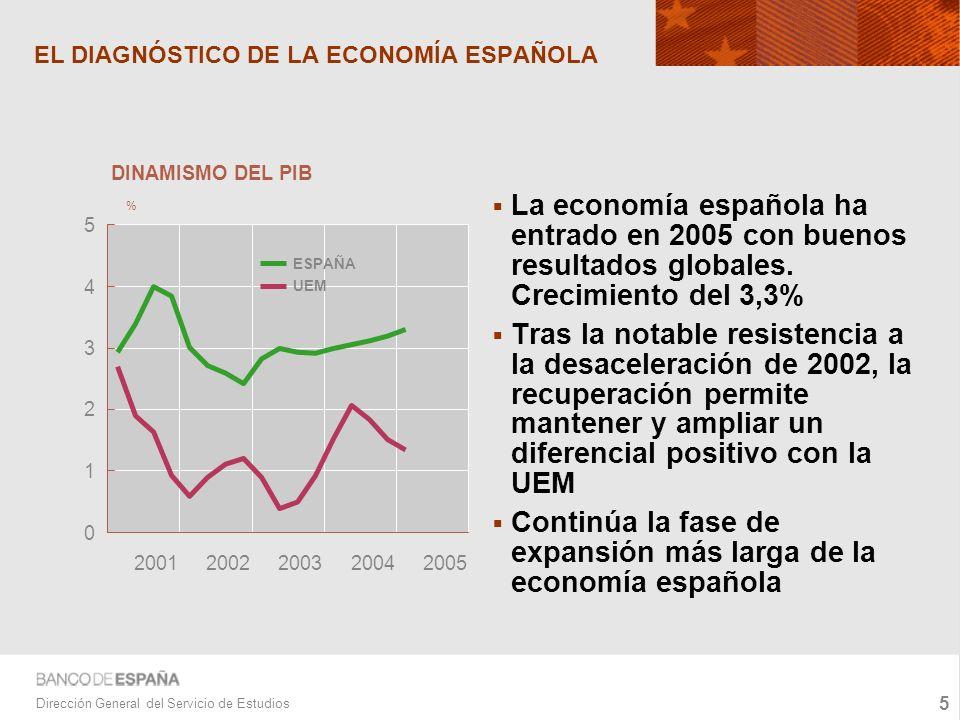 5 Dirección General del Servicio de Estudios EL DIAGNÓSTICO DE LA ECONOMÍA ESPAÑOLA La economía española ha entrado en 2005 con buenos resultados globales.