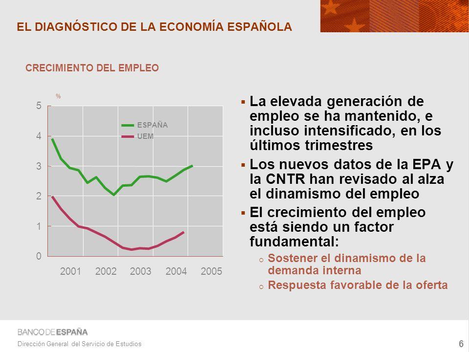6 Dirección General del Servicio de Estudios EL DIAGNÓSTICO DE LA ECONOMÍA ESPAÑOLA La elevada generación de empleo se ha mantenido, e incluso intensificado, en los últimos trimestres Los nuevos datos de la EPA y la CNTR han revisado al alza el dinamismo del empleo El crecimiento del empleo está siendo un factor fundamental: Sostener el dinamismo de la demanda interna Respuesta favorable de la oferta 0 1 2 3 4 5 20012002200320042005 ESPAÑA UEM CRECIMIENTO DEL EMPLEO %