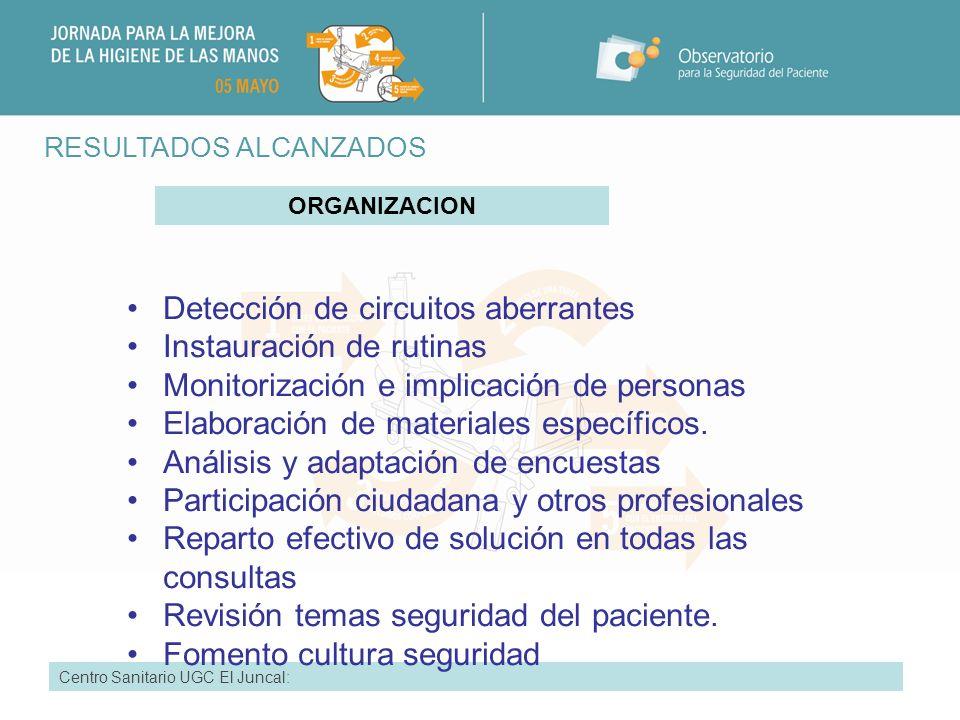 RESULTADOS ALCANZADOS Centro Sanitario: UGC El Juncal Participación de todo el equipo.