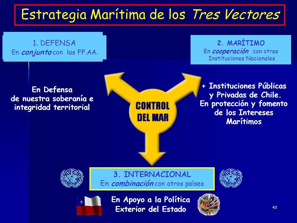 43 Estrategia Marítima de los Tres Vectores 3. INTERNACIONAL En combinación con otros países En Apoyo a la Política Exterior del Estado En Defensa de