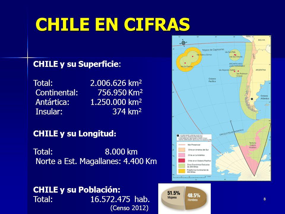 8 CHILE EN CIFRAS CHILE y su Superficie: Total: 2.006.626 km 2 Continental: 756.950 Km 2 Antártica: 1.250.000 km 2 Insular: 374 km 2 CHILE y su Longit