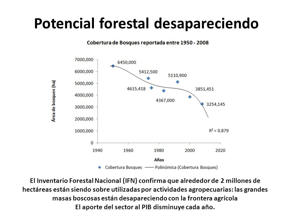 Potencial forestal desapareciendo El Inventario Forestal Nacional (IFN) confirma que alrededor de 2 millones de hectáreas están siendo sobre utilizadas por actividades agropecuarias: las grandes masas boscosas están desapareciendo con la frontera agrícola El aporte del sector al PIB disminuye cada año.