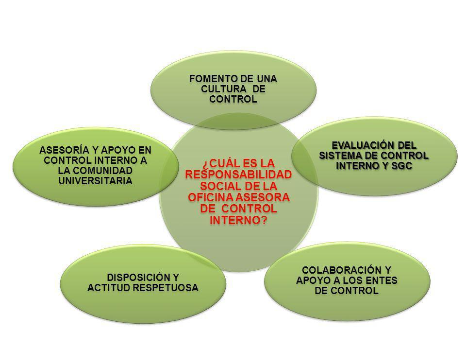 ¿CUÁL ES LA RESPONSABILIDAD SOCIAL DE LA OFICINA ASESORA DE CONTROL INTERNO? FOMENTO DE UNA CULTURA DE CONTROL EVALUACIÓN DEL SISTEMA DE CONTROL INTER