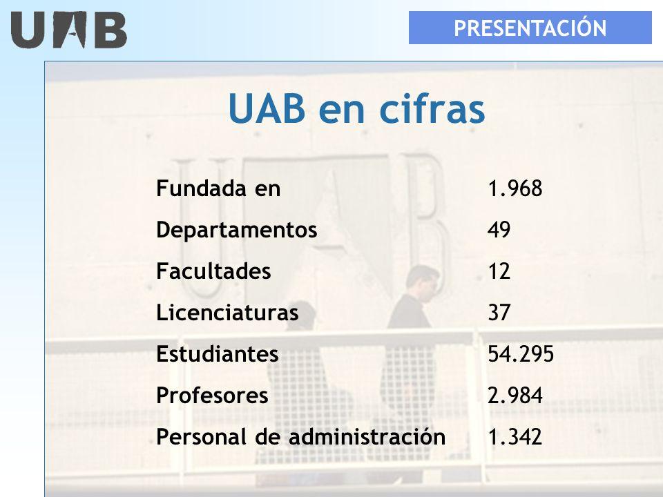 UAB en cifras Fundada en1.968 Departamentos49 Facultades12 Licenciaturas37 Estudiantes54.295 Profesores2.984 Personal de administración1.342 PRESENTAC