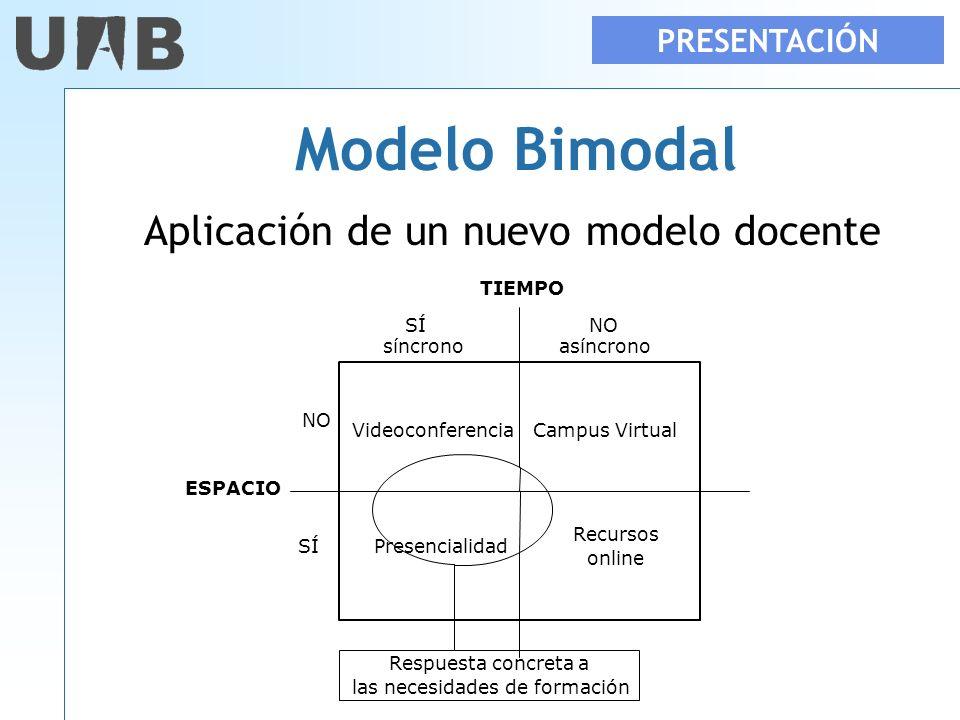 Modelo Bimodal Aplicación de un nuevo modelo docente PRESENTACIÓN SÍNO SÍPresencialidad VideoconferenciaCampus Virtual Recursos online TIEMPO ESPACIO