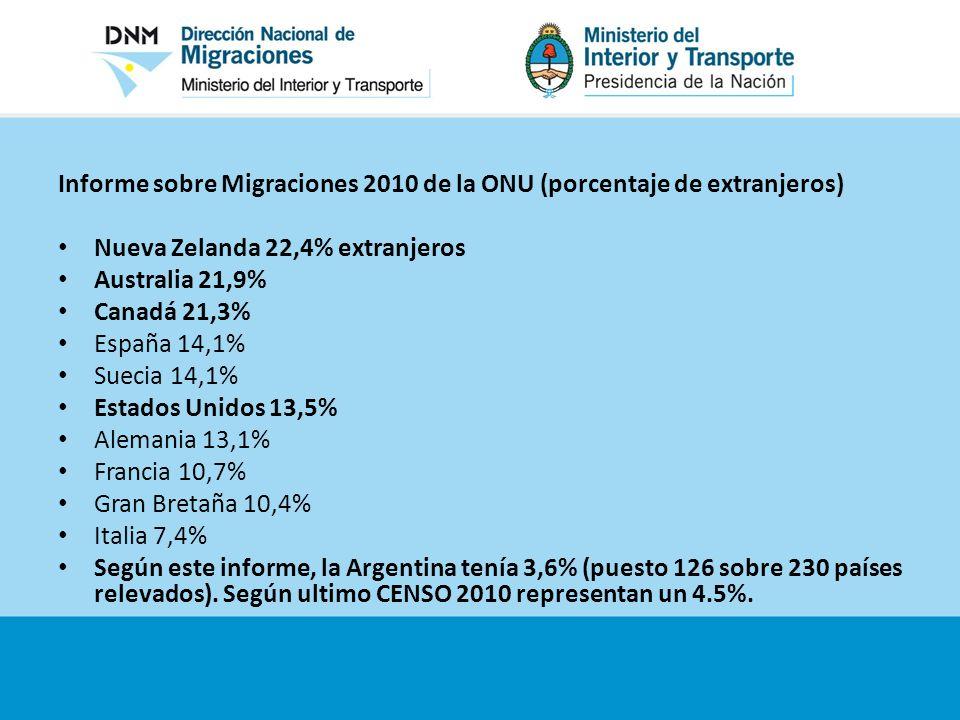Informe sobre Migraciones 2010 de la ONU (porcentaje de extranjeros) Nueva Zelanda 22,4% extranjeros Australia 21,9% Canadá 21,3% España 14,1% Suecia