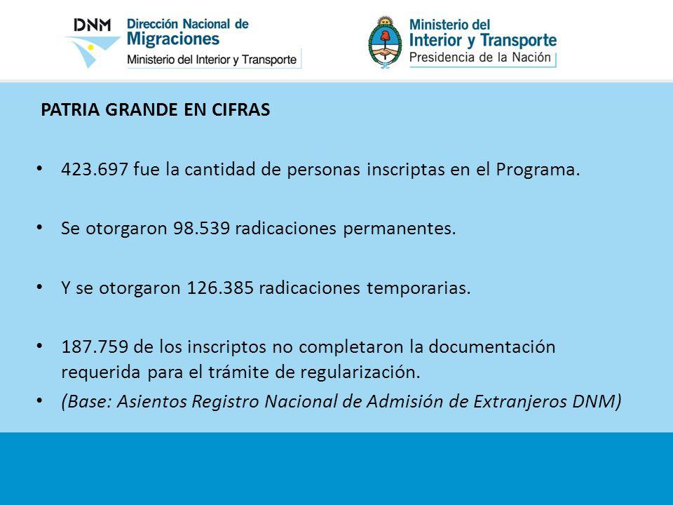 PATRIA GRANDE EN CIFRAS 423.697 fue la cantidad de personas inscriptas en el Programa. Se otorgaron 98.539 radicaciones permanentes. Y se otorgaron 12