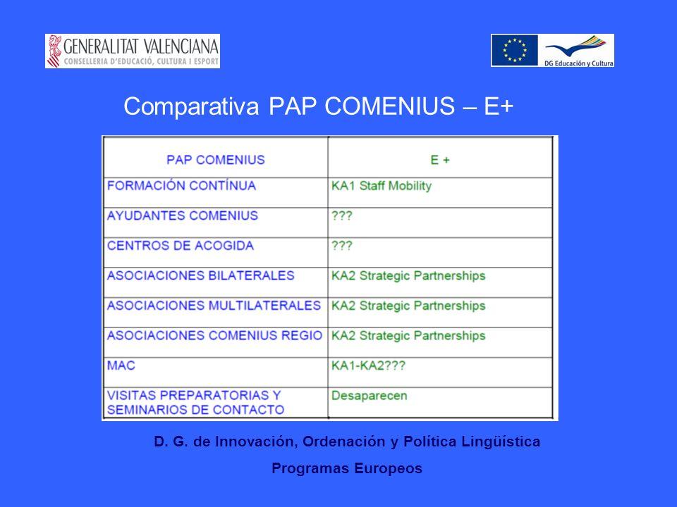 Comparativa PAP COMENIUS – E+ D.G.