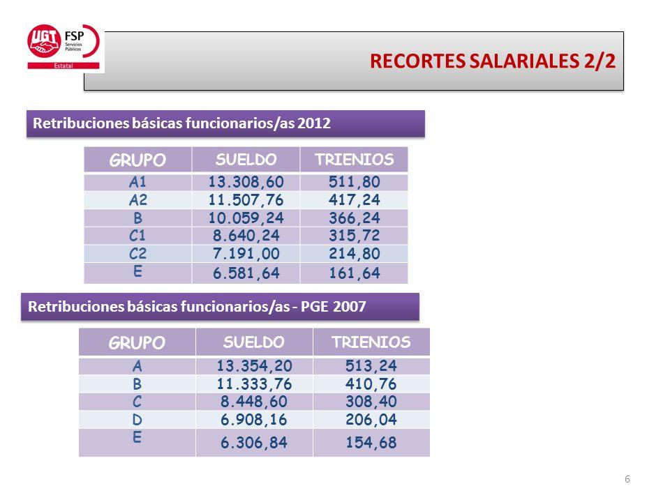 6 RECORTES SALARIALES 2/2 RECORTES SALARIALES 2/2 GRUPO SUELDOTRIENIOS A113.308,60511,80 A211.507,76417,24 B10.059,24366,24 C18.640,24315,72 C27.191,00214,80 E 6.581,64161,64 Retribuciones básicas funcionarios/as 2012 GRUPO SUELDOTRIENIOS A13.354,20513,24 B11.333,76410,76 C8.448,60308,40 D6.908,16206,04 E 6.306,84154,68 Retribuciones básicas funcionarios/as - PGE 2007