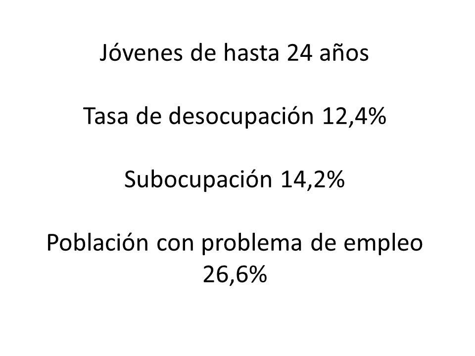 Jóvenes de hasta 24 años Tasa de desocupación 12,4% Subocupación 14,2% Población con problema de empleo 26,6%
