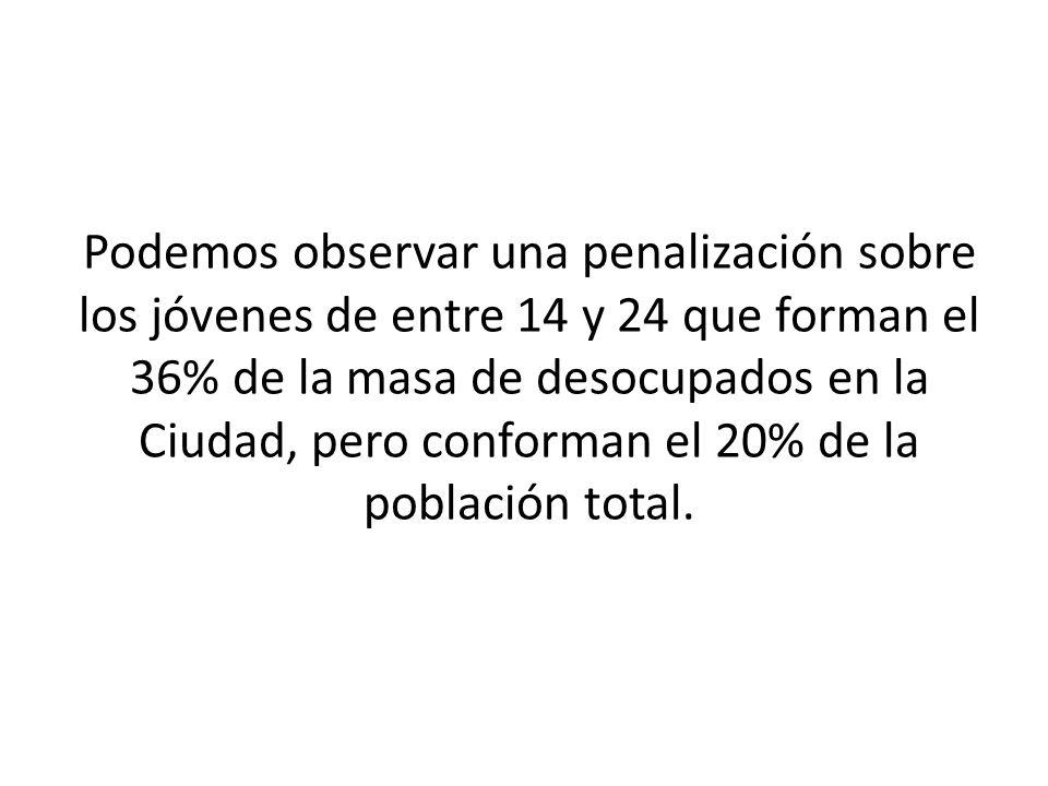 Podemos observar una penalización sobre los jóvenes de entre 14 y 24 que forman el 36% de la masa de desocupados en la Ciudad, pero conforman el 20% de la población total.