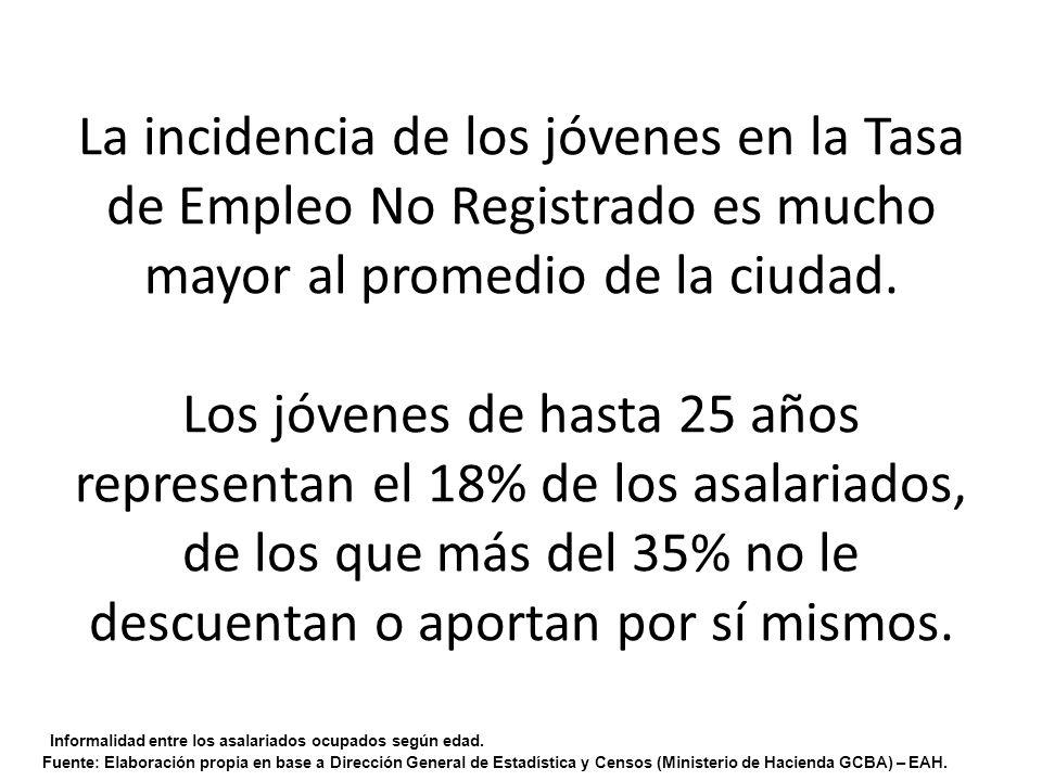La incidencia de los jóvenes en la Tasa de Empleo No Registrado es mucho mayor al promedio de la ciudad.