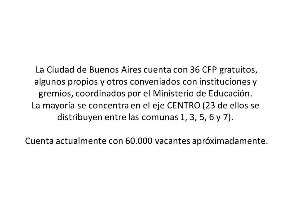 La Ciudad de Buenos Aires cuenta con 36 CFP gratuitos, algunos propios y otros conveniados con instituciones y gremios, coordinados por el Ministerio de Educación.