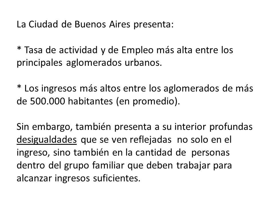 La Ciudad de Buenos Aires presenta: * Tasa de actividad y de Empleo más alta entre los principales aglomerados urbanos.