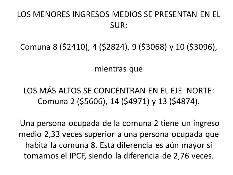LOS MENORES INGRESOS MEDIOS SE PRESENTAN EN EL SUR: Comuna 8 ($2410), 4 ($2824), 9 ($3068) y 10 ($3096), mientras que LOS MÁS ALTOS SE CONCENTRAN EN EL EJE NORTE: Comuna 2 ($5606), 14 ($4971) y 13 ($4874).