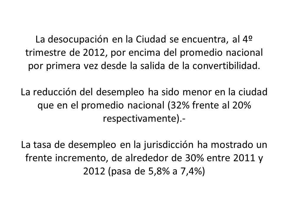 La desocupación en la Ciudad se encuentra, al 4º trimestre de 2012, por encima del promedio nacional por primera vez desde la salida de la convertibilidad.