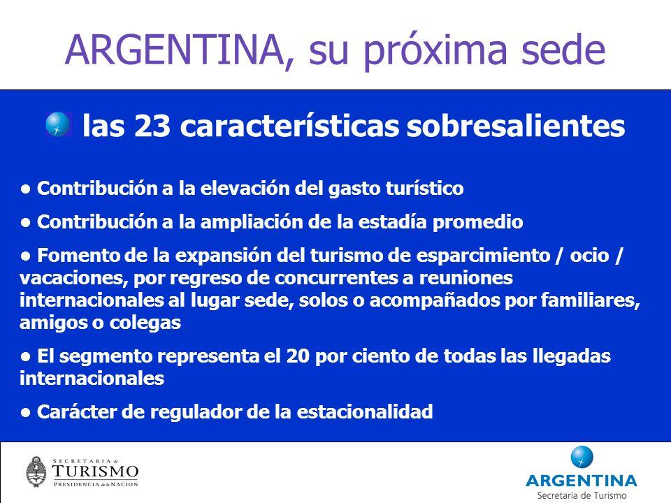 ARGENTINA, su próxima sede Factor de creación de empleos, generalmente calificados La cadena de valor específica del segmento, amplía la cadena de valor propia del turismo Protagonismo mayoritario de las reuniones científicas Gasto promedio por participante en turismo de congresos y convenciones, aprox.
