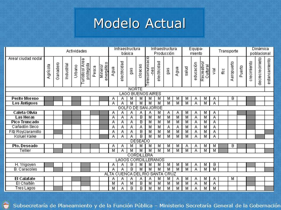 Subsecretaría de Planeamiento y de la Función Pública – Ministerio Secretaría General de la Gobernación Modelo Actual