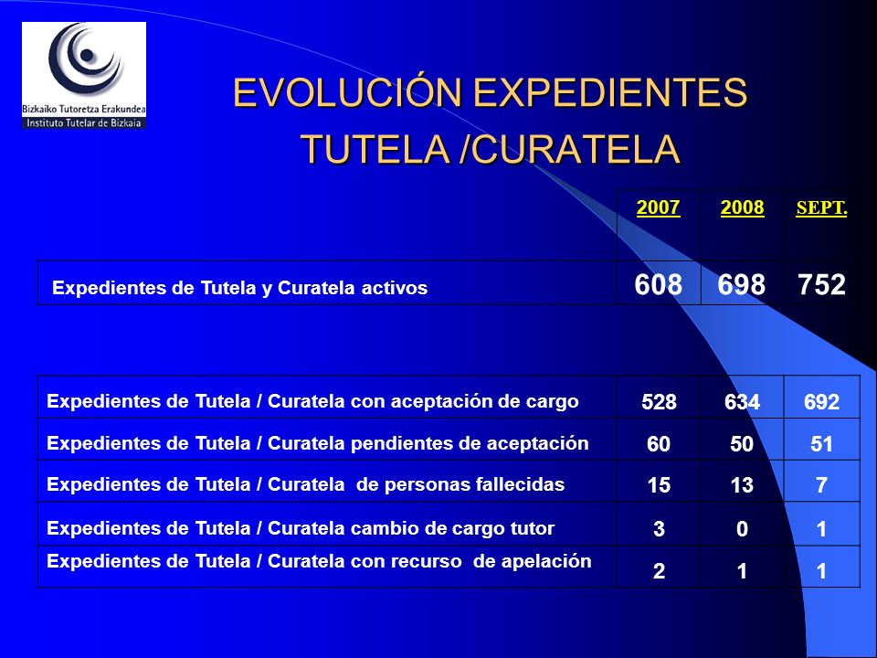 EVOLUCIÓN EXPEDIENTES TUTELA /CURATELA 20072008 SEPT. Expedientes de Tutela y Curatela activos 608698752 Expedientes de Tutela / Curatela con aceptaci