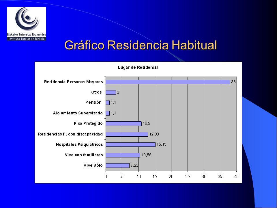 Gráfico Residencia Habitual