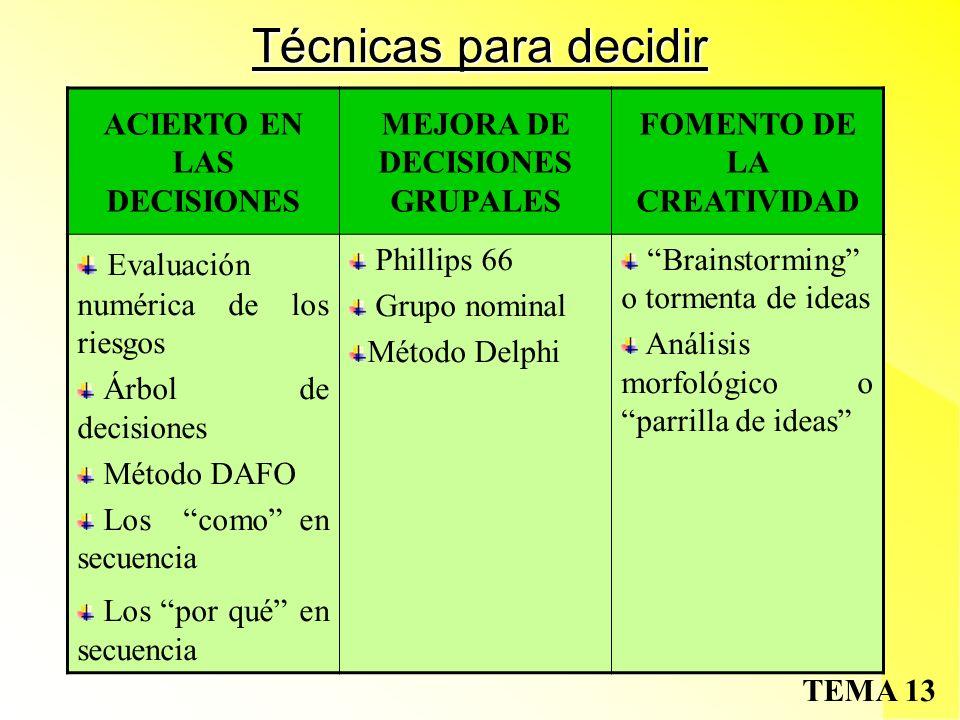 TEMA 13 Técnicas para decidir ACIERTO EN LAS DECISIONES MEJORA DE DECISIONES GRUPALES FOMENTO DE LA CREATIVIDAD Evaluación numérica de los riesgos Árbol de decisiones Método DAFO Los como en secuencia Los por qué en secuencia Phillips 66 Grupo nominal Método Delphi Brainstorming o tormenta de ideas Análisis morfológico o parrilla de ideas