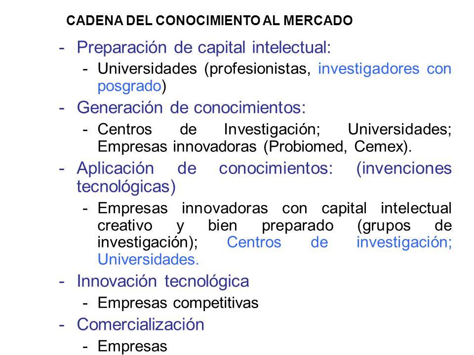 -Preparación de capital intelectual: -Universidades (profesionistas, investigadores con posgrado) -Generación de conocimientos: -Centros de Investigación; Universidades; Empresas innovadoras (Probiomed, Cemex).