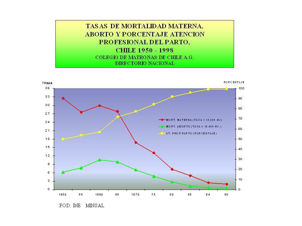 CUIDADOS DEL NACIMIENTO DE ACUERDO A PROVEEDOR, CHILE 1925 - 2001 Partera Auxiliar deProfesional Médico Año Tradicional Enfermería Matrona % % % % 1925 75 ---- 20 5 1955 12 43 36 9 1995 --- ---- 70 30 2001 65 35 Del empirismo al profesionalismo en la atención del nacimiento Prof.