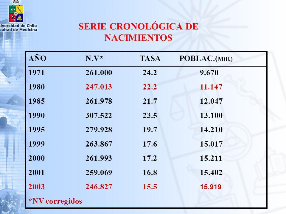 Años Control Cobertura Atención Prof Mortalidad Materna.