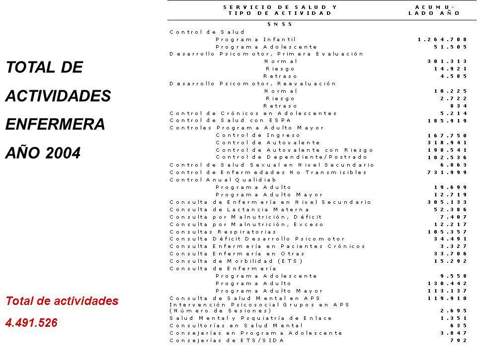 ATENCIONES POR MATRONA AÑO 2004 SERVICIO DE SALUD Y TIPO DE ACTIVIDAD ACUMU- LADO AÑO TOTAL SNSS 6.184.857 Control Preconcepcional 48.895 Control Prenatal 1.271.203 Control Puerperio 166.481 Control de Regulación Fecundidad 2.112.077 Control Ginecológico con ESPA 82.548 Control Ginecológico sin ESPA 555.642 Control Climaterio 84.484 Control Salud sin Evaluación Psicomotor 65.343 Control de Salud 20.169 Control de Salud con ESPA 73.376 Control Seguimiento Obstétrico en Nivel Secundario 85.495 Control Seguimiento Ginecología en Nivel Secundario 100.510 Control Salud Sexual en Nivel Secundario 21.222 Consulta de Morbilidad Obstétrica 66.232 Consulta ETS / SIDA en APS 38.358 Consulta ETS / SIDA en Nivel Secundario 61.262 Consulta Ginecológica 494.192 Consulta de Lactancia Materna 28.464 Consultorías en Salud Mental 854 Atención de Urgencia en APS 4.854 Atención de Urgencia en Nivel Secundario 552.886 Consejería ETS/SIDA 9.746