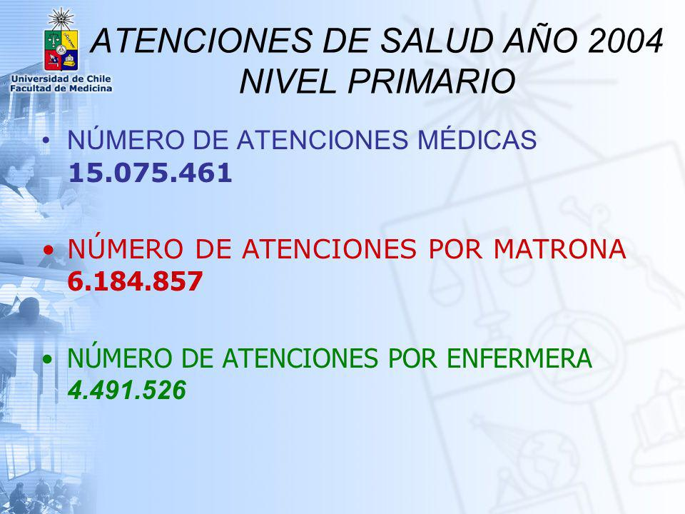 Total de actividades 4.491.526 TOTAL DE ACTIVIDADES ENFERMERA AÑO 2004
