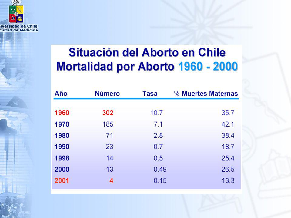 Causa HTA Nº Tasa 24 7.8 Nº Tasa 12 4.4 Nº Tasa 14 5.3 Aborto23 7.58 32 0.8 Sepsis PP15 4.93 1.1 Patol.