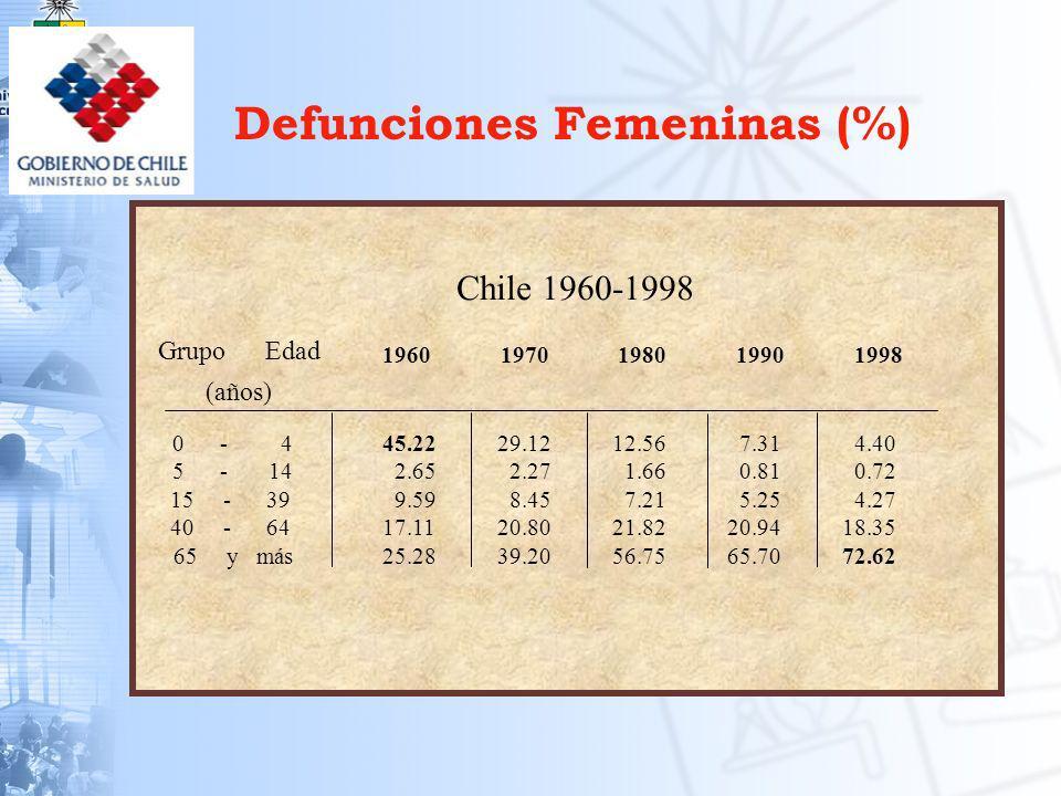 Distribución de las muertes por causa Chile 1909 y 1999