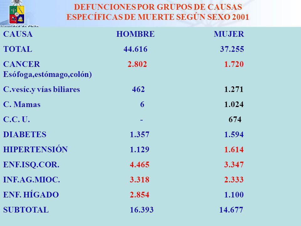 0 - 4 5 - 14 15 - 39 40 - 64 65 y más Defunciones Femeninas (%) Chile 1960-1998 Grupo Edad (años) 1960 1970 1980 1990 1998 45.22 2.65 9.59 17.11 25.28 29.12 2.27 8.45 20.80 39.20 12.56 1.66 7.21 21.82 56.75 7.31 0.81 5.25 20.94 65.70 4.40 0.72 4.27 18.35 72.62