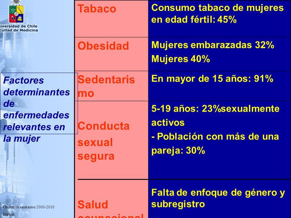 TASAS DE MORTALIDAD CANCER DE LA MUJER PRINCIPALES LOCALIZACIONES CHILE 2001 FOD.: INE-MINSAL Unidad de Cáncer n = 8.972