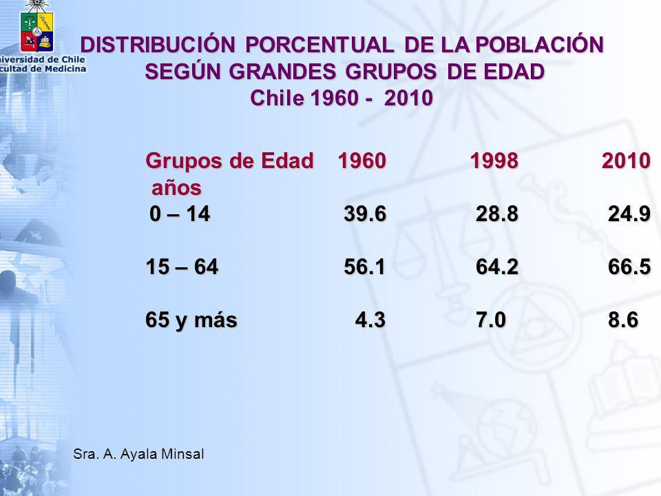 INDICE DE SWAROOP CHILE 2002 (% DE DEFUNCIONES OCURRIDAS EN PERSONAS DE 50 á Y MÁS) AMBOS SEXOS HOMBRESMUJERES 86,482,890,8