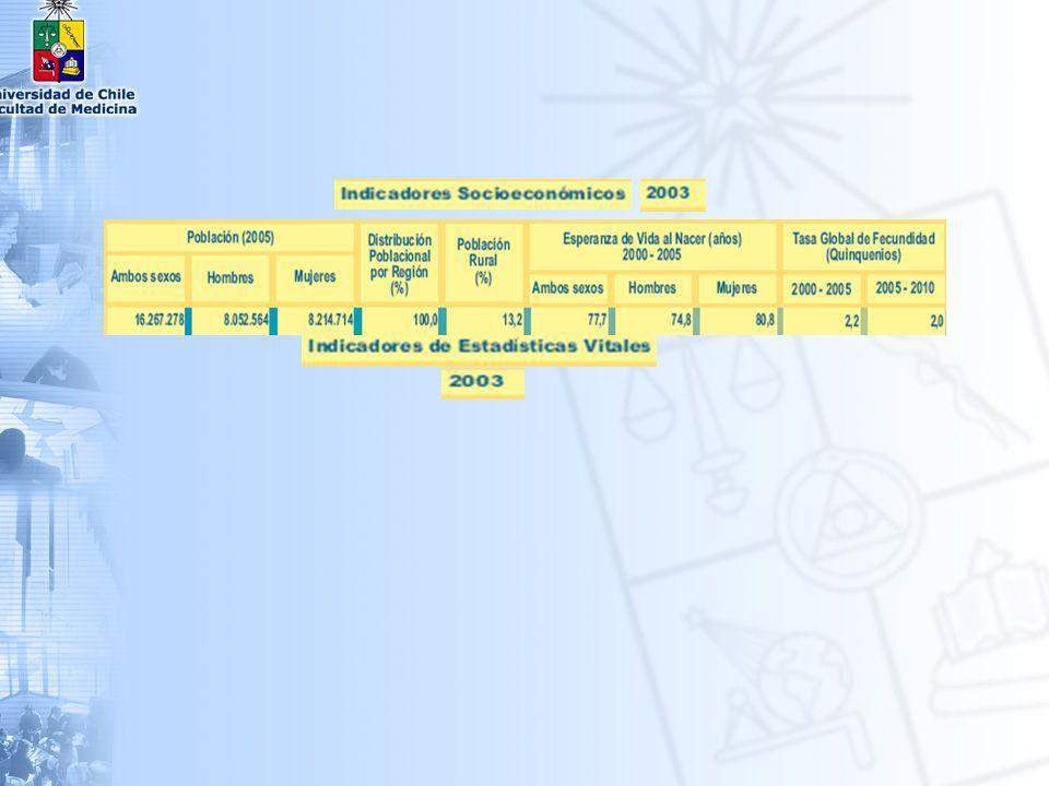 DISTRIBUCIÓN PORCENTUAL DE LA POBLACIÓN SEGÚN GRANDES GRUPOS DE EDAD Chile 1960 - 2010 Grupos de Edad196019982010 años años 0 – 14 39.6 28.8 24.9 15 – 64 56.1 64.2 66.5 15 – 64 56.1 64.2 66.5 65 y más 4.3 7.0 8.6 65 y más 4.3 7.0 8.6 Sra.
