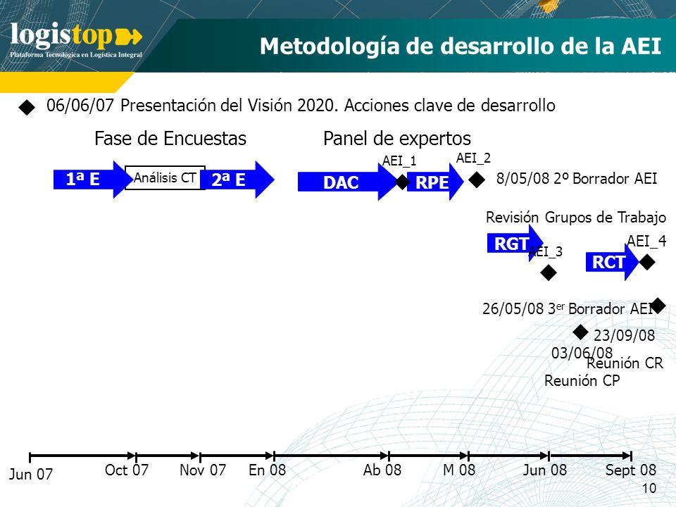 10 En 08 Metodología de desarrollo de la AEI Jun 07 06/06/07 Presentación del Visión 2020. Acciones clave de desarrollo Oct 07 Análisis CT 1ª E 2ª E N