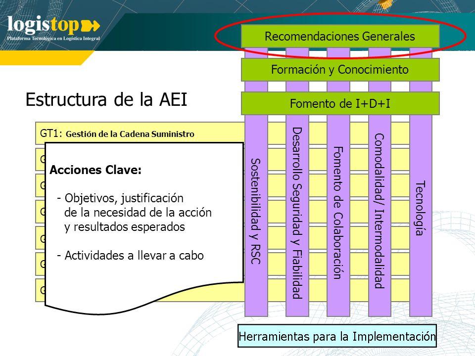 Estructura de la AEI GT7: Logística Inversa GT1: Gestión de la Cadena Suministro GT2: Logística de Aprovisionamiento GT3: Planificación y Control Prod