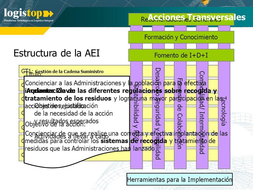 Estructura de la AEI GT7: Logística Inversa GT1: Gestión de la Cadena Suministro GT2: Logística de Aprovisionamiento GT3: Planificación y Control Prod/Operaciones GT4: Almacenamiento, Embalaje y Manutención GT5: Gestión del Transporte y la Movilidad GT6: Logística de Distribución Sostenibilidad y RSC Tecnología Comodalidad/ Intermodalidad Desarrollo Seguridad y Fiabilidad Fomento de Colaboración Recomendaciones Generales Formación y Conocimiento Fomento de I+D+I Acciones Transversales Acciones Clave: - Objetivos, justificación de la necesidad de la acción y resultados esperados - Actividades a llevar a cabo Título: Concienciar a las Administraciones y la población para la efectiva implantación de las diferentes regulaciones sobre recogida y tratamiento de los residuos y lograr una mayor participación en las acciones de reciclado.