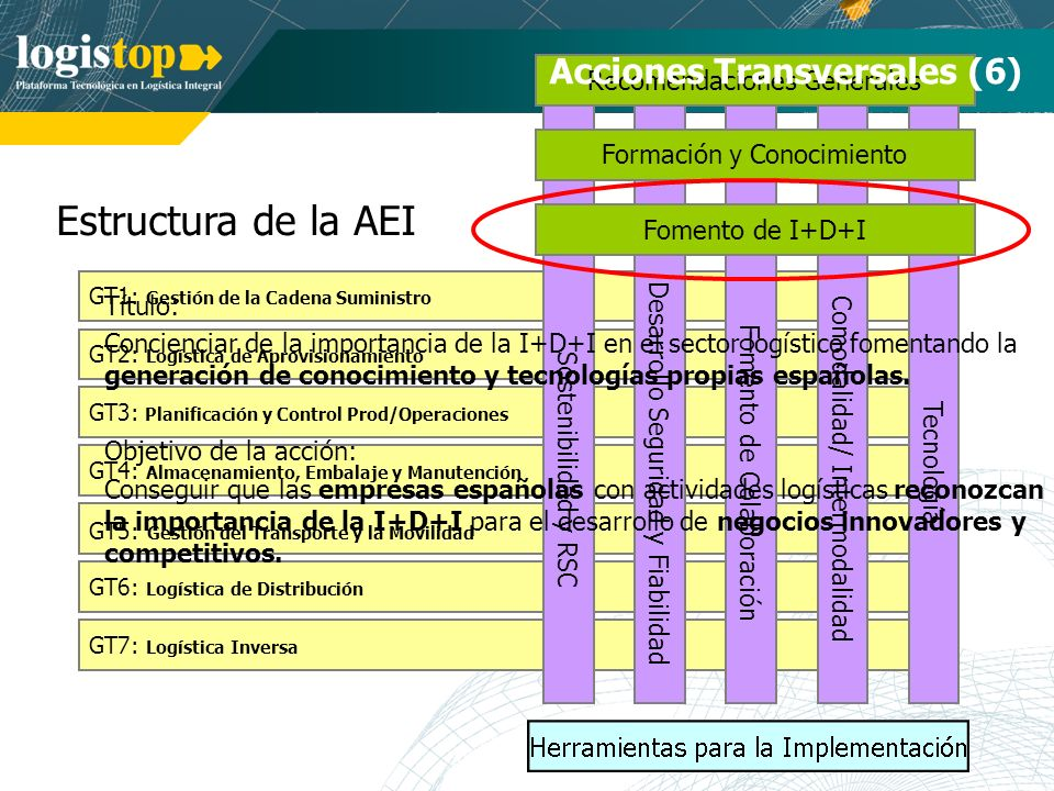 Estructura de la AEI GT7: Logística Inversa GT1: Gestión de la Cadena Suministro GT2: Logística de Aprovisionamiento GT3: Planificación y Control Prod/Operaciones GT4: Almacenamiento, Embalaje y Manutención GT5: Gestión del Transporte y la Movilidad GT6: Logística de Distribución Sostenibilidad y RSC Tecnología Comodalidad/ Intermodalidad Desarrollo Seguridad y Fiabilidad Fomento de Colaboración Recomendaciones Generales Formación y Conocimiento Fomento de I+D+I Acciones Transversales (6) Título: Concienciar de la importancia de la I+D+I en el sector logístico fomentando la generación de conocimiento y tecnologías propias españolas.